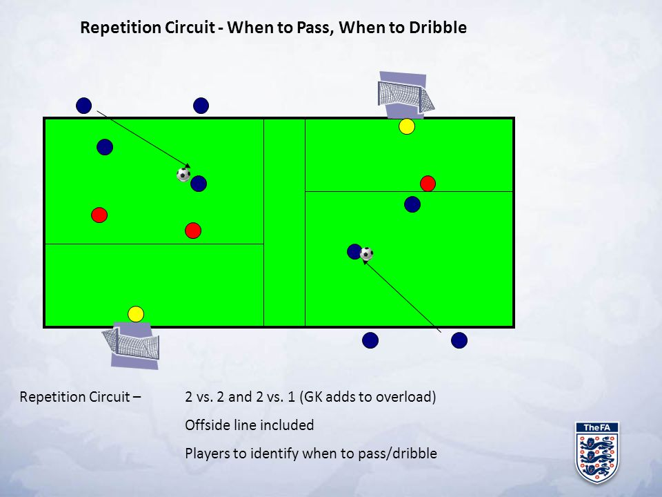 Repetition Circuit - When to Pass, When to Dribble Repetition Circuit – 2 vs. 2 and 2 vs. 1 (GK adds to overload) Offside line included Players to ide