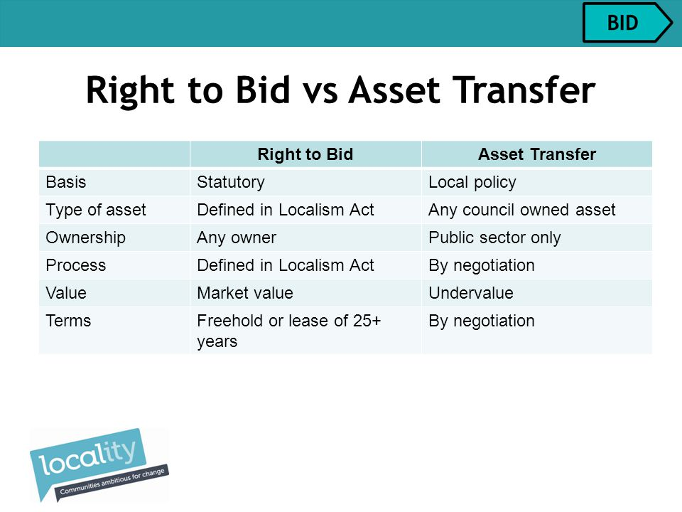 Right to Bid vs Asset Transfer Right to BidAsset Transfer BasisStatutoryLocal policy Type of assetDefined in Localism ActAny council owned asset OwnershipAny ownerPublic sector only ProcessDefined in Localism ActBy negotiation ValueMarket valueUndervalue TermsFreehold or lease of 25+ years By negotiation