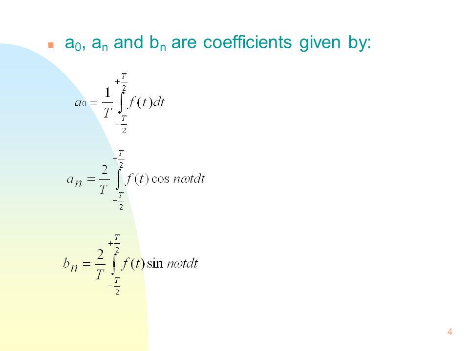 15 n Fourier Series for a unipolar pulse train.