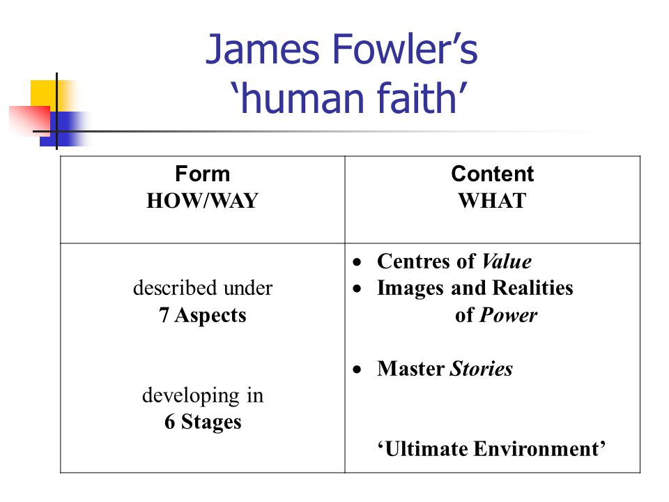 Faith translation 'Interpretation' Promoting dialogue between Christian tradition and human experience e.g.
