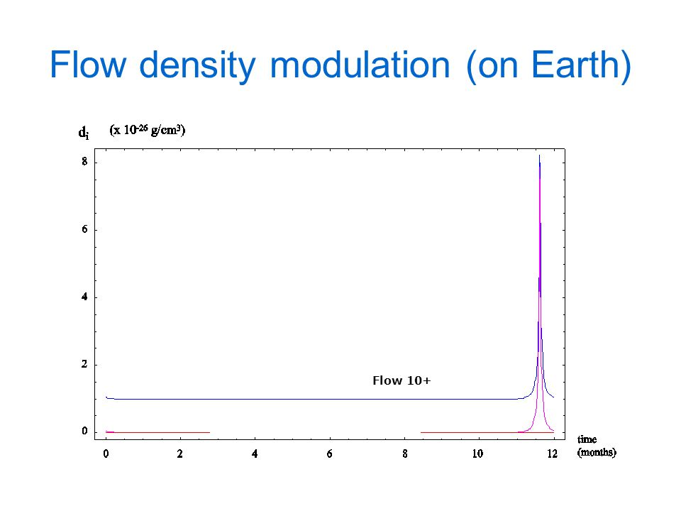 Flow density modulation (on Earth) Flow 10+