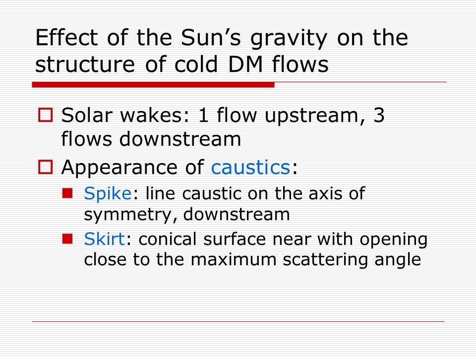 Density modulation  Away from spike  Near spike  Near skirt