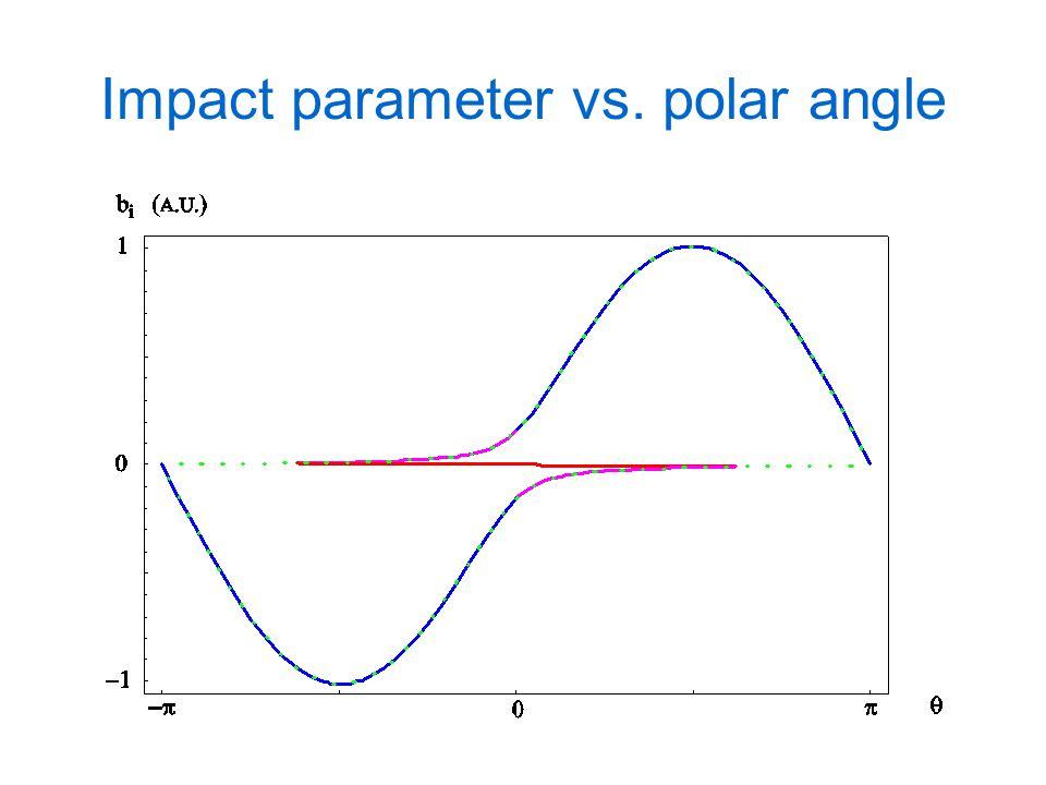 Impact parameter vs. polar angle