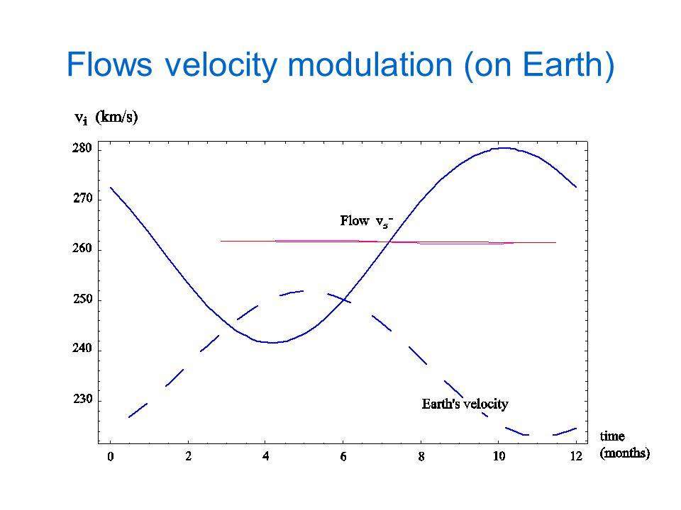 Flows velocity modulation Distortion near the spike Flow 4+