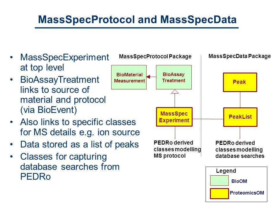 MassSpecProtocol and MassSpecData MassSpec Experiment PeakListPeak MassSpecProtocol Package MassSpecData Package BioOM ProteomicsOM Legend BioAssay Treatment PEDRo derived classes modelling MS protocol PEDRo derived classes modelling database searches MassSpecExperiment at top level BioAssayTreatment links to source of material and protocol (via BioEvent) Also links to specific classes for MS details e.g.