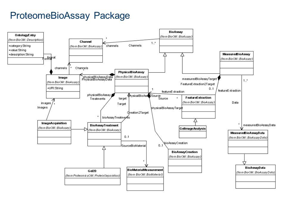 ProteomeBioAssay Package