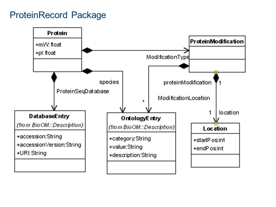 ProteinRecord Package