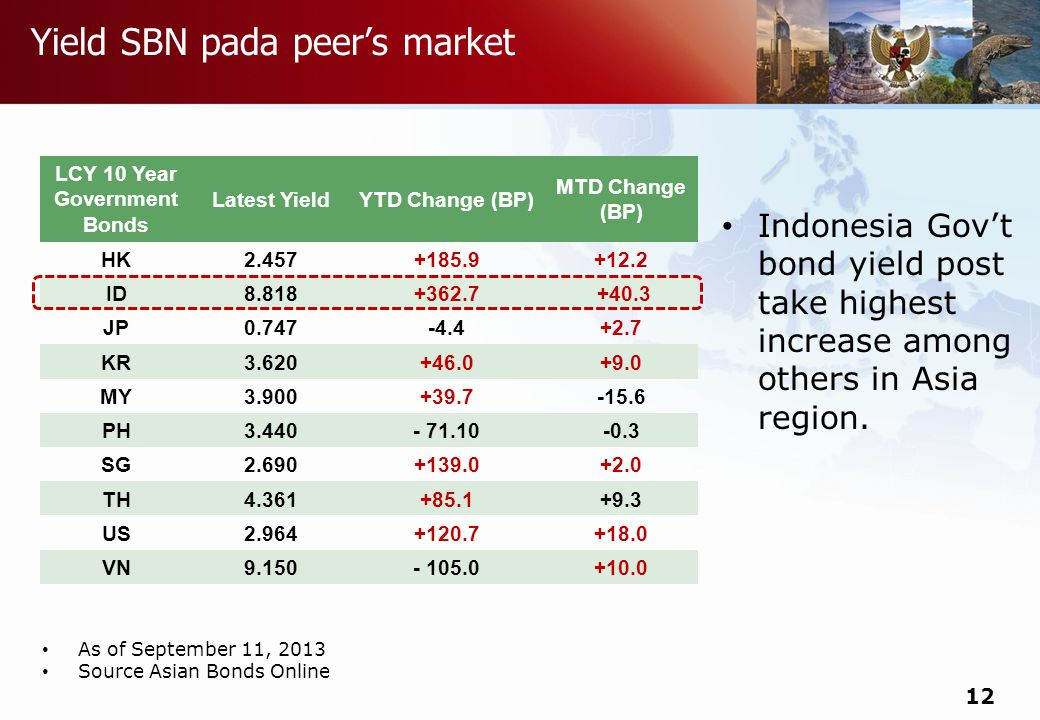 Do not refresh this file LCY 10 Year Government Bonds Latest YieldYTD Change (BP) MTD Change (BP) HK ID JP KR MY PH SG TH US VN Yield SBN pada peer's market As of September 11, 2013 Source Asian Bonds Online 12 Indonesia Gov't bond yield post take highest increase among others in Asia region.