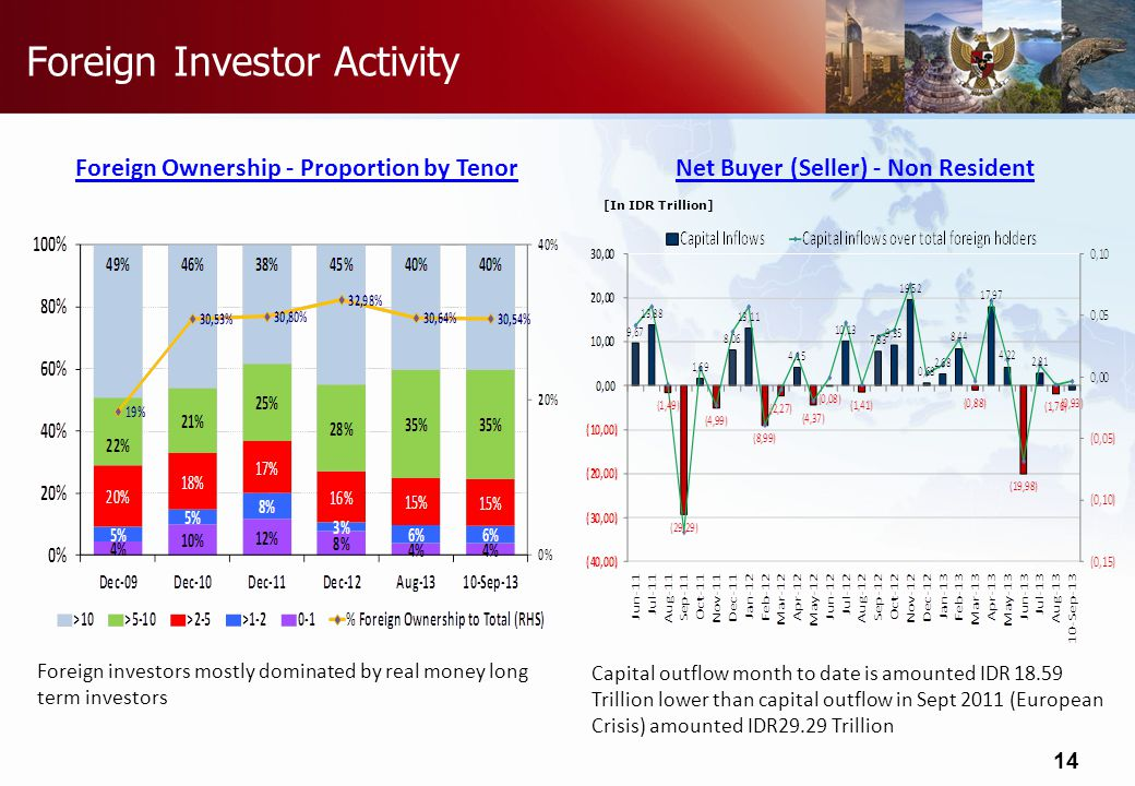 Do not refresh this file Foreign Investor Activity Net Buyer (Seller) - Non ResidentForeign Ownership - Proportion by Tenor [In IDR Trillion] 14 Foreign investors mostly dominated by real money long term investors Capital outflow month to date is amounted IDR Trillion lower than capital outflow in Sept 2011 (European Crisis) amounted IDR29.29 Trillion