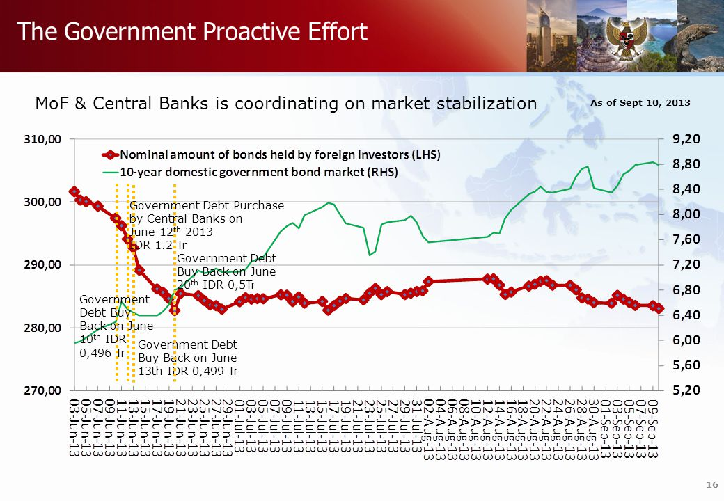 Do not refresh this file The Government Proactive Effort 16 MoF & Central Banks is coordinating on market stabilization Government Debt Buy Back on June 10 th IDR 0,496 Tr Government Debt Buy Back on June 13th IDR 0,499 Tr Government Debt Buy Back on June 20 th IDR 0,5Tr Government Debt Purchase by Central Banks on June 12 th 2013 IDR 1.2 Tr As of Sept 10, 2013