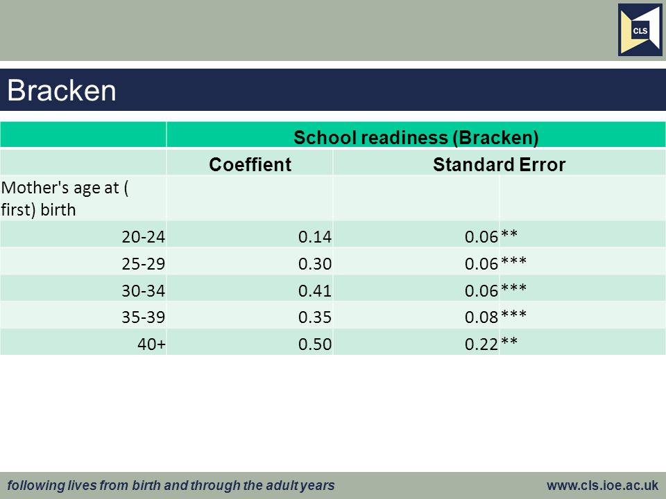 following lives from birth and through the adult years www.cls.ioe.ac.uk Bracken School readiness (Bracken) CoeffientStandard Error Mother's age at (
