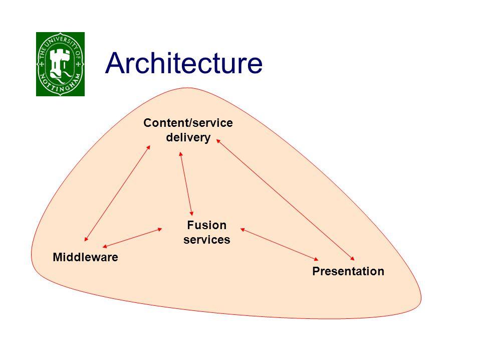 Architecture Middleware Content/service delivery Fusion services Presentation