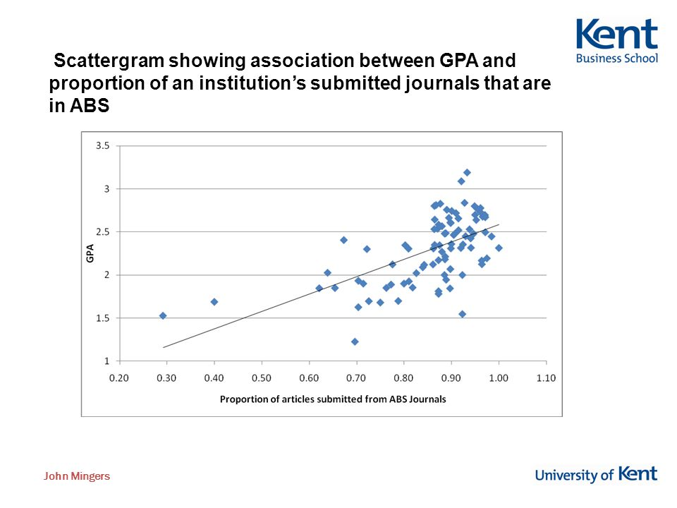 John Mingers Scattergram showing association between GPA and proportion of an institution's submitted journals that are in ABS