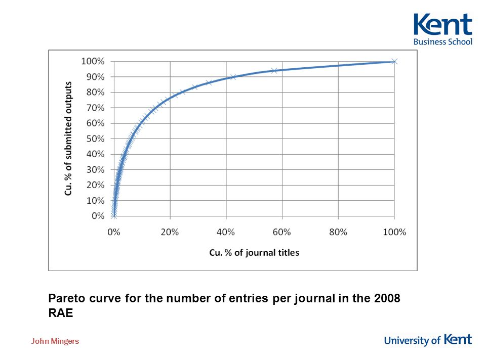 John Mingers Pareto curve for the number of entries per journal in the 2008 RAE