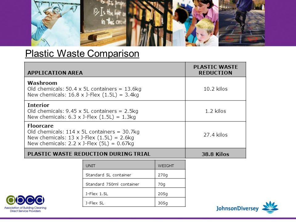 Plastic Waste Comparison APPLICATION AREA PLASTIC WASTE REDUCTION Washroom Old chemicals: 50.4 x 5L containers = 13.6kg New chemicals: 16.8 x J-Flex (1.5L) = 3.4kg 10.2 kilos Interior Old chemicals: 9.45 x 5L containers = 2.5kg New chemicals: 6.3 x J-Flex (1.5L) = 1.3kg 1.2 kilos Floorcare Old chemicals: 114 x 5L containers = 30.7kg New chemicals: 13 x J-Flex (1.5L) = 2.6kg New chemicals: 2.2 x J-Flex (5L) = 0.67kg 27.4 kilos PLASTIC WASTE REDUCTION DURING TRIAL 38.8 Kilos UNITWEIGHT Standard 5L container270g Standard 750ml container70g J-Flex 1.5L205g J-Flex 5L305g