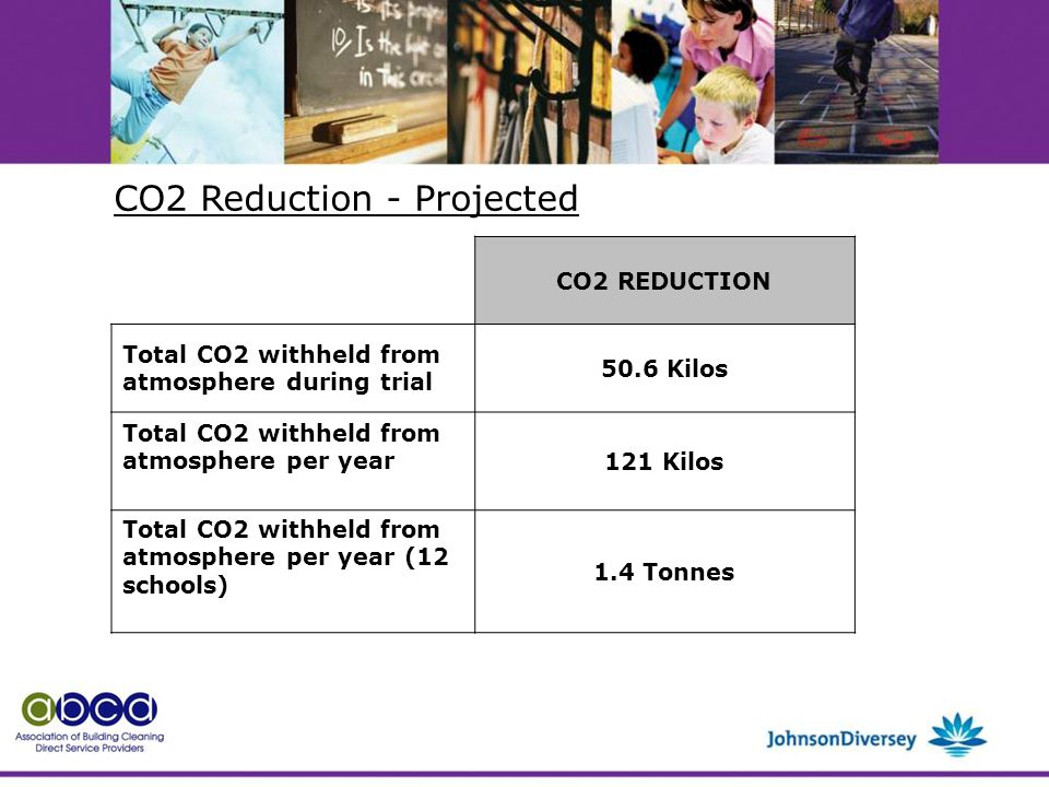 CO2 REDUCTION Total CO2 withheld from atmosphere during trial 50.6 Kilos Total CO2 withheld from atmosphere per year121 Kilos Total CO2 withheld from atmosphere per year (12 schools) 1.4 Tonnes CO2 Reduction - Projected
