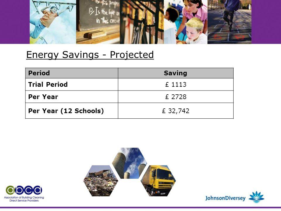 PeriodSaving Trial Period£ 1113 Per Year£ 2728 Per Year (12 Schools)£ 32,742 Energy Savings - Projected