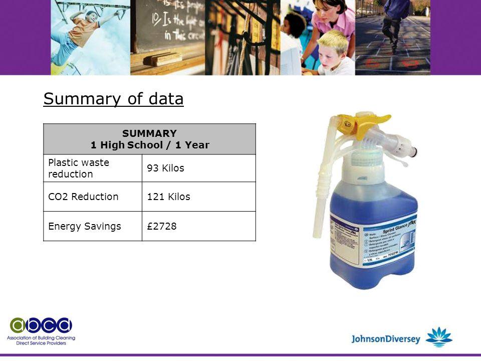 SUMMARY 1 High School / 1 Year Plastic waste reduction 93 Kilos CO2 Reduction121 Kilos Energy Savings£2728 Summary of data