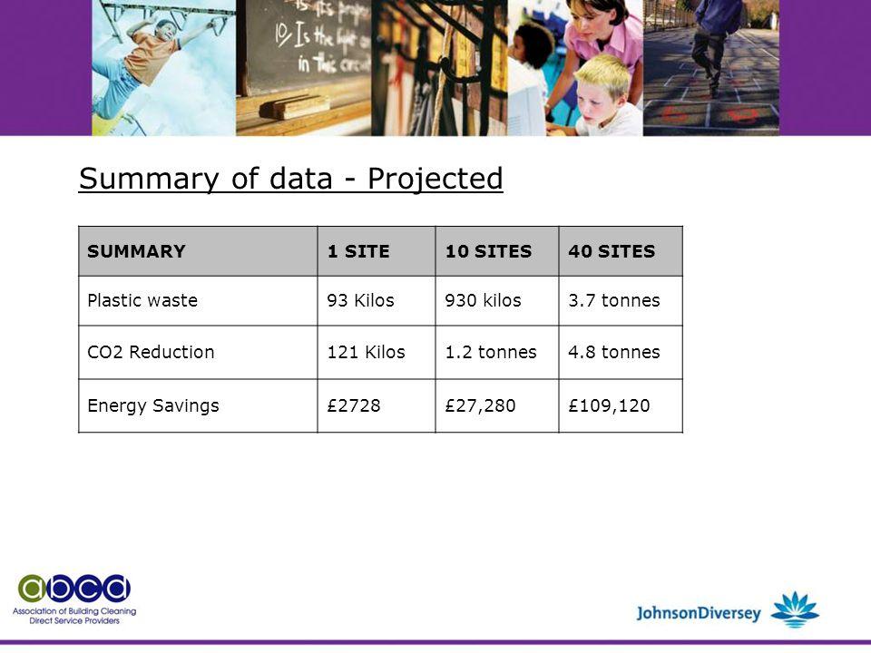SUMMARY1 SITE10 SITES40 SITES Plastic waste93 Kilos930 kilos3.7 tonnes CO2 Reduction121 Kilos1.2 tonnes4.8 tonnes Energy Savings£2728£27,280£109,120 Summary of data - Projected