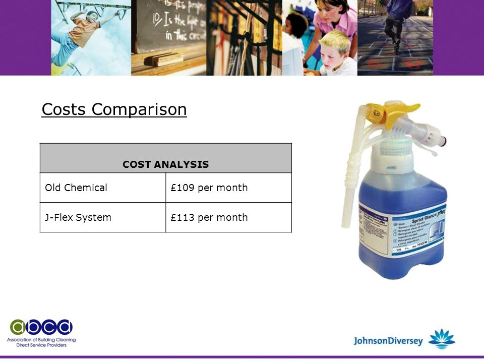 COST ANALYSIS Old Chemical£109 per month J-Flex System£113 per month Costs Comparison