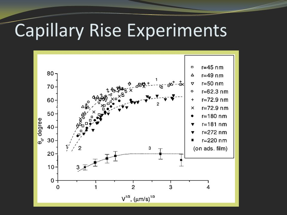 Capillary Rise Experiments