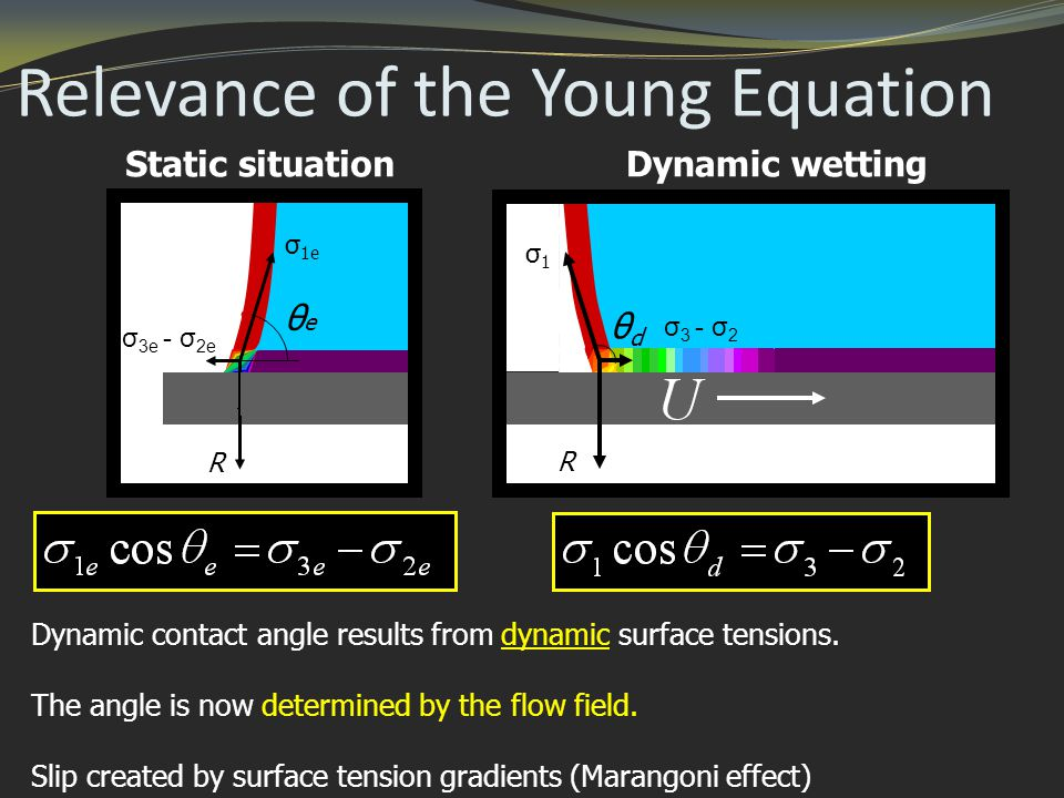 Relevance of the Young Equation R σ 1e σ 3e - σ 2e Dynamic contact angle results from dynamic surface tensions.