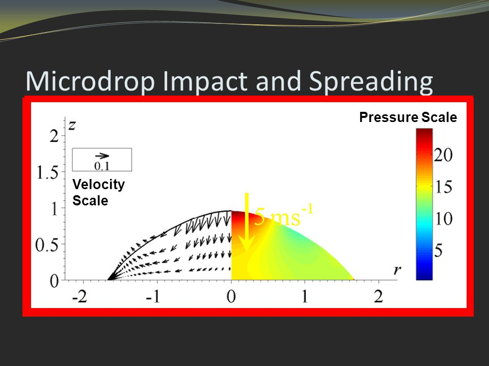 Microdrop Impact and Spreading Velocity Scale Pressure Scale
