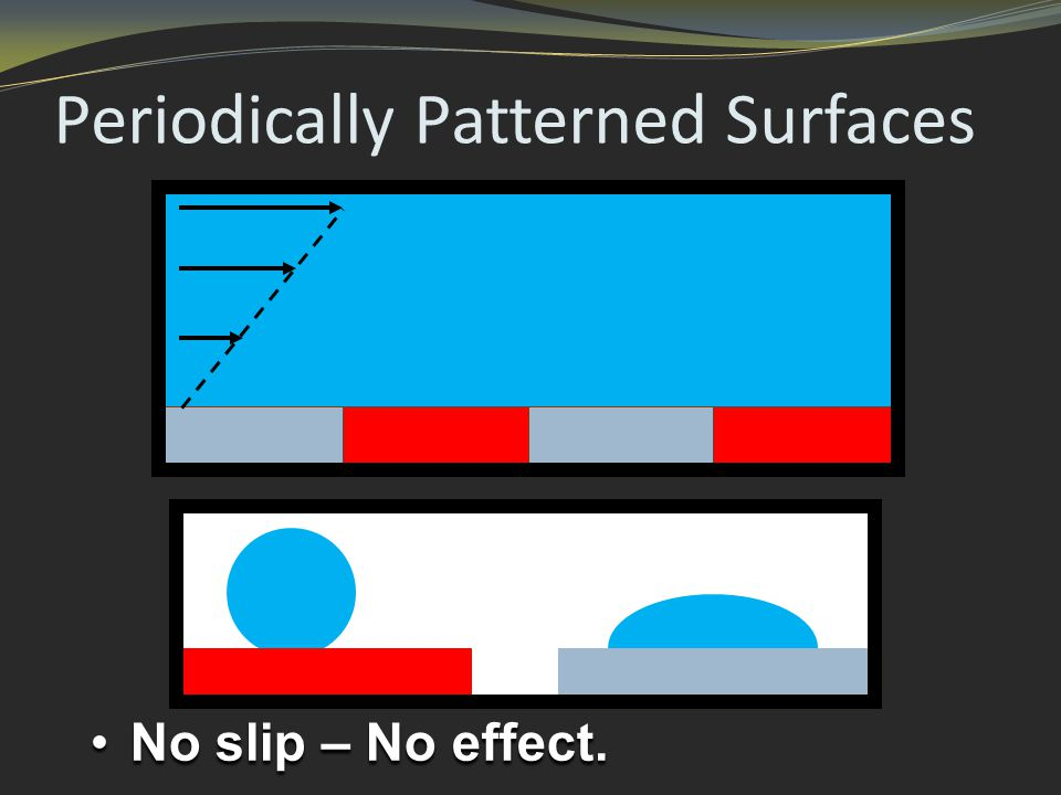 Periodically Patterned Surfaces No slip – No effect.No slip – No effect.