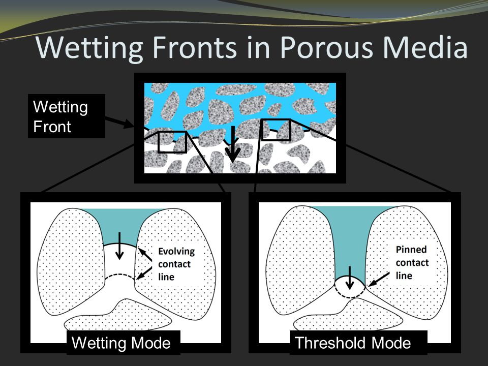 Wetting Fronts in Porous Media Threshold ModeWetting Mode Wetting Front