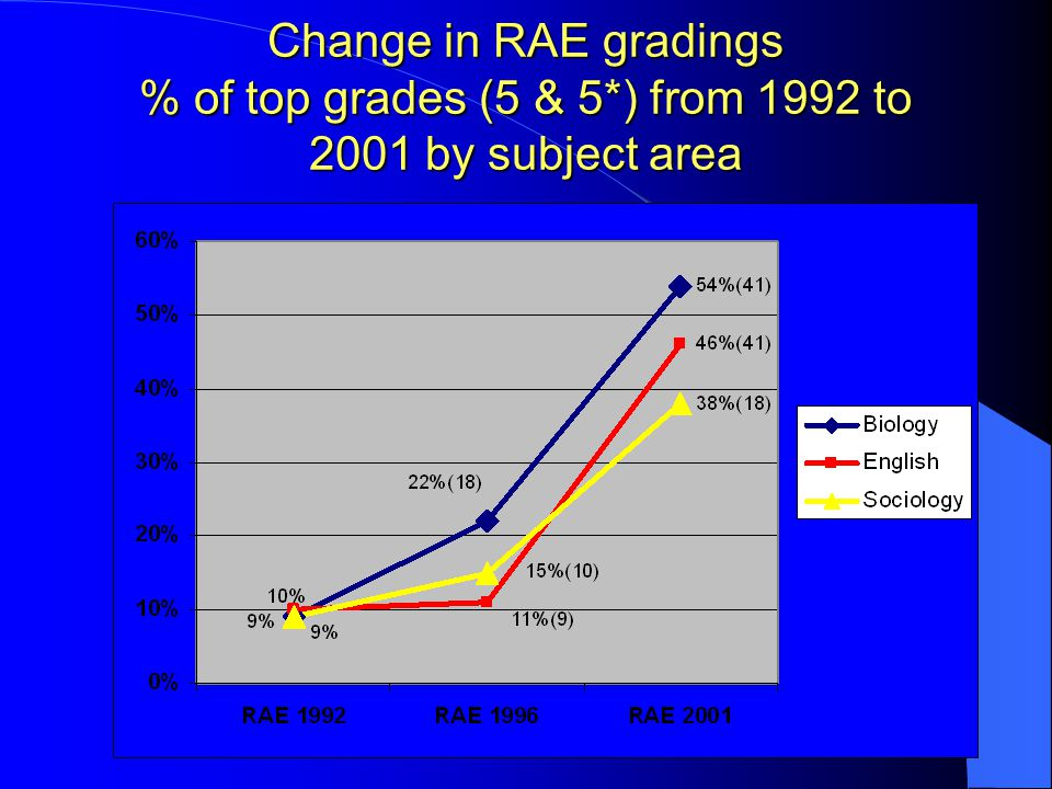 Change in RAE gradings % of top grades (5 & 5*) from 1992 to 2001 by subject area