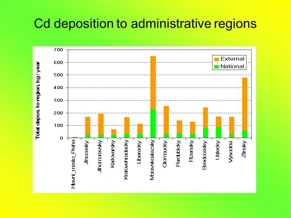 Cd deposition to administrative regions