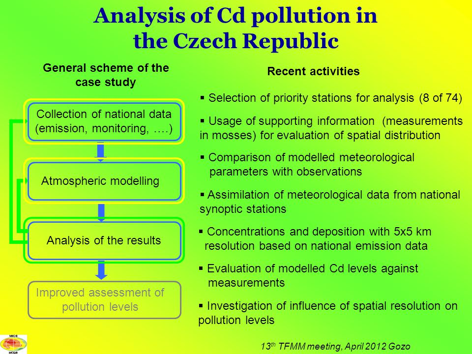 Analysis of Cd pollution in the Czech Republic 13 th TFMM meeting, April 2012 Gozo  Concentrations and deposition with 5x5 km resolution based on national emission data  Evaluation of modelled Cd levels against measurements  Comparison of modelled meteorological parameters with observations  Selection of priority stations for analysis (8 of 74)  Investigation of influence of spatial resolution on pollution levels Collection of national data (emission, monitoring, ….) Atmospheric modelling Analysis of the results Improved assessment of pollution levels General scheme of the case study  Usage of supporting information (measurements in mosses) for evaluation of spatial distribution  Assimilation of meteorological data from national synoptic stations Recent activities