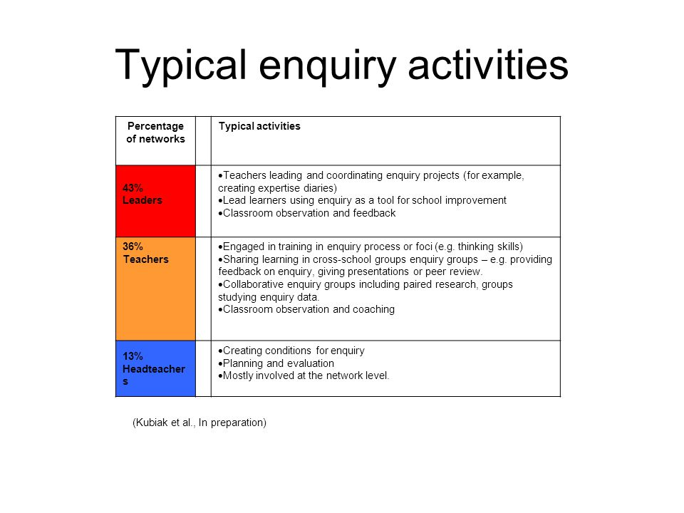 Typical enquiry activities Percentage of networks Typical activities 43% Leaders  Teachers leading and coordinating enquiry projects (for example, creating expertise diaries)  Lead learners using enquiry as a tool for school improvement  Classroom observation and feedback 36% Teachers  Engaged in training in enquiry process or foci (e.g.