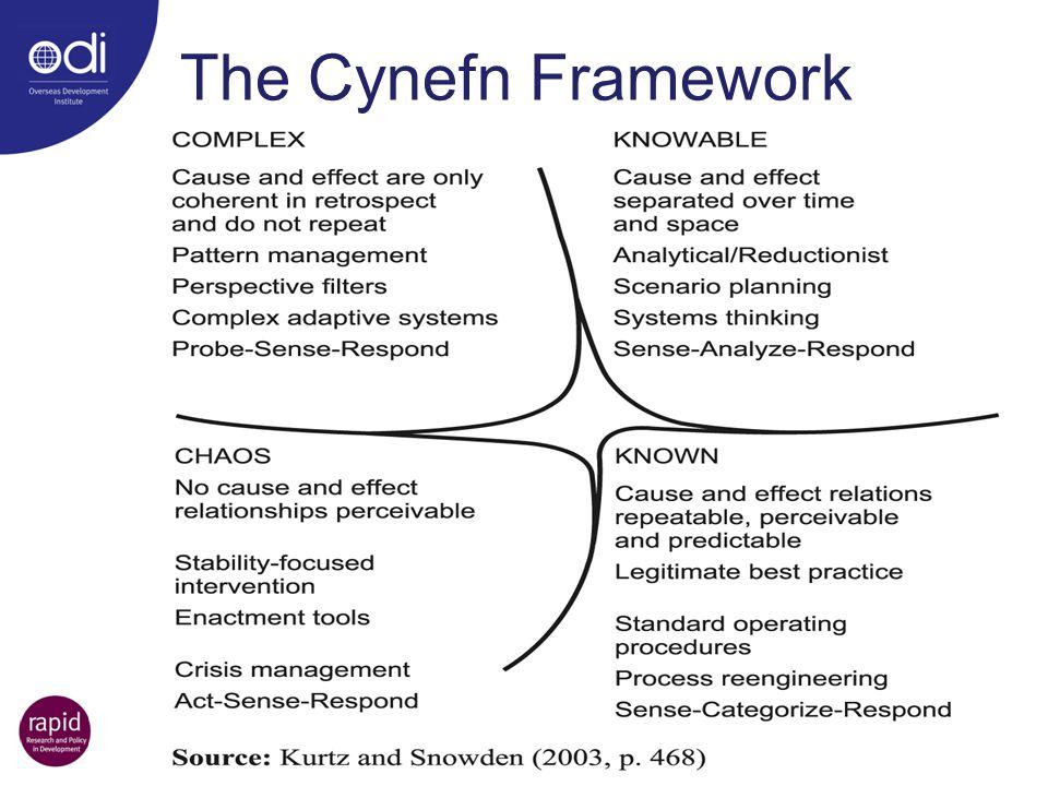 The Cynefn Framework