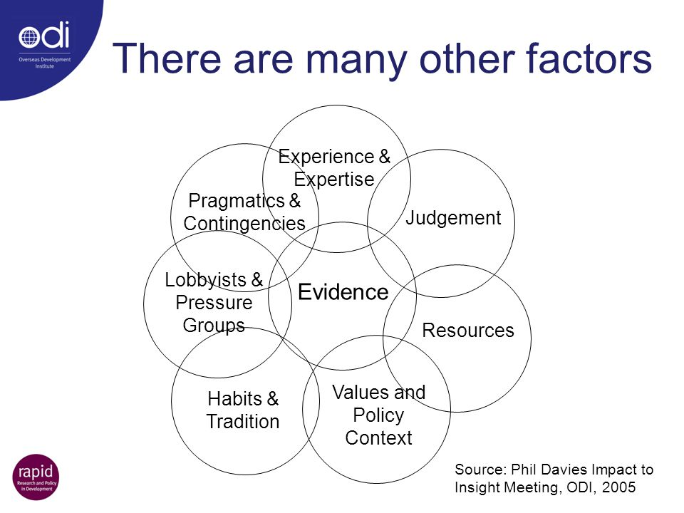Evidence Experience & Expertise Judgement Resources Values and Policy Context Habits & Tradition Lobbyists & Pressure Groups Pragmatics & Contingencie