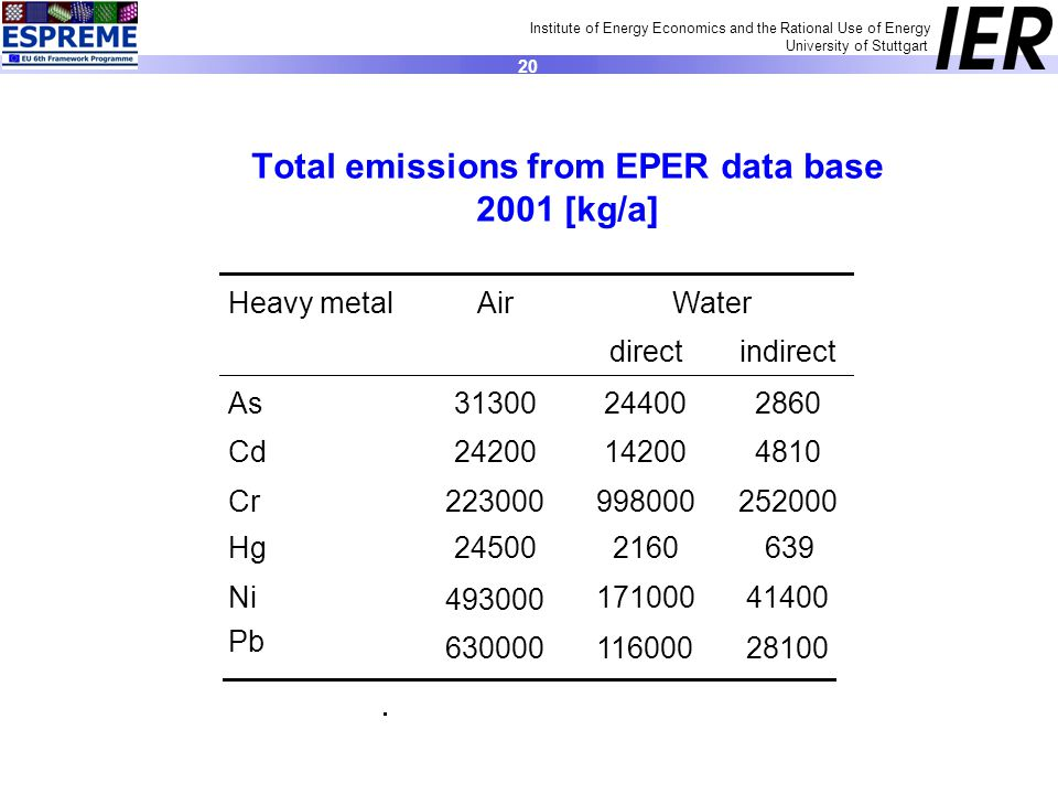 Institute of Energy Economics and the Rational Use of Energy University of Stuttgart 20 Total emissions from EPER data base 2001 [kg/a] Heavy metal Air Water direct indirect As Cd Cr Hg Ni Pb