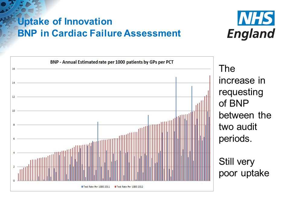 Uptake of Innovation BNP in Cardiac Failure Assessment The increase in requesting of BNP between the two audit periods. Still very poor uptake