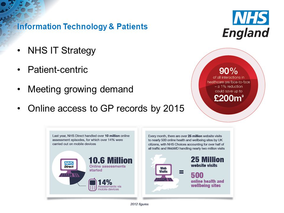 Information Technology & Patients NHS IT Strategy Patient-centric Meeting growing demand Online access to GP records by 2015