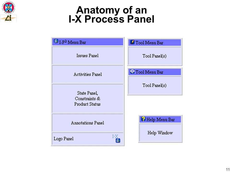 11 Anatomy of an I-X Process Panel