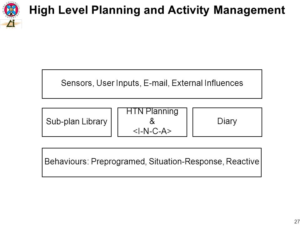 27 High Level Planning and Activity Management Sensors, User Inputs,  , External Influences Behaviours: Preprogramed, Situation-Response, Reactive Sub-plan Library HTN Planning & Diary