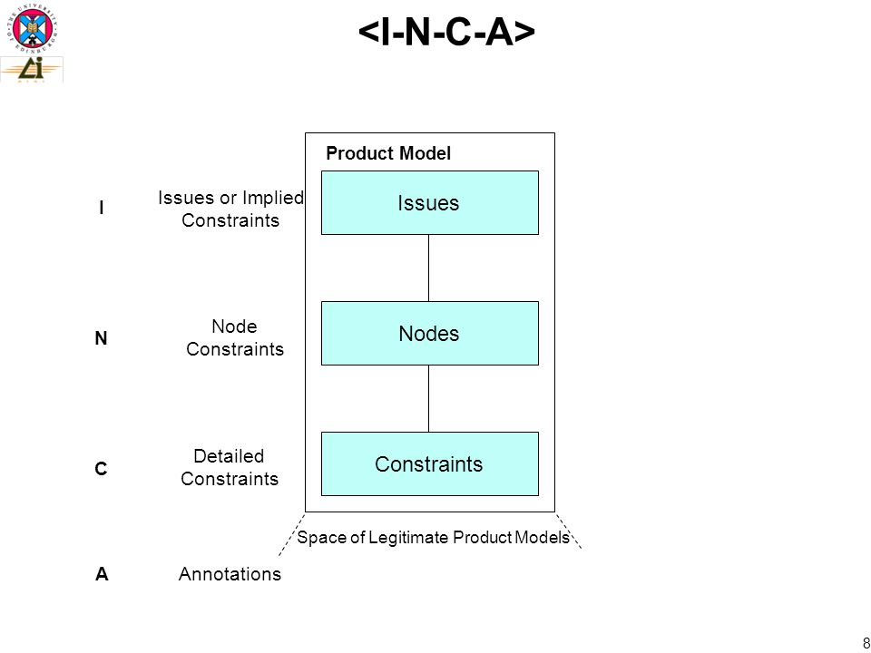 8 Constraints Issues Nodes Product Model Space of Legitimate Product Models Issues or Implied Constraints Node Constraints Detailed Constraints I N C A Annotations