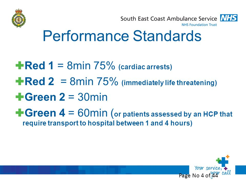 Performance Standards  Red 1 = 8min 75% (cardiac arrests)  Red 2 = 8min 75% (immediately life threatening)  Green 2 = 30min  Green 4 = 60min ( or patients assessed by an HCP that require transport to hospital between 1 and 4 hours) Page No 4 of 44
