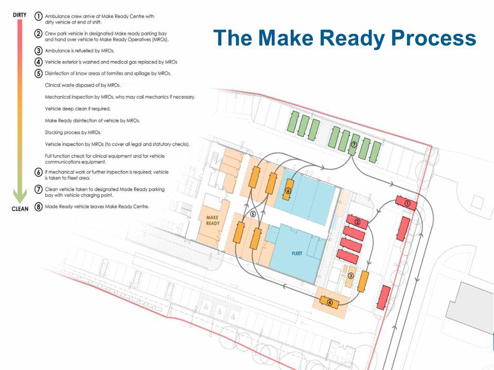 The Make Ready Process