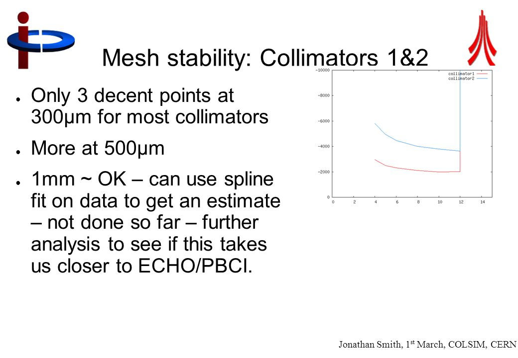 Jonathan Smith, 1 st March, COLSIM, CERN 13 Mesh stability: Collimators 1&2 ● Only 3 decent points at 300µm for most collimators ● More at 500µm ● 1mm