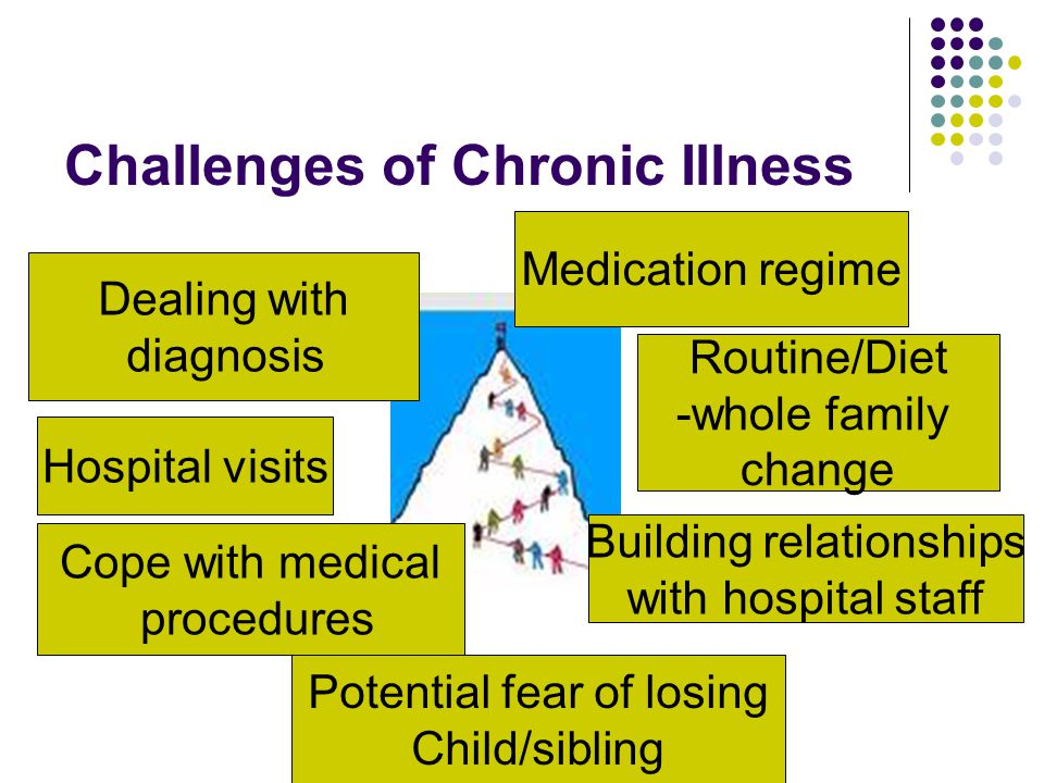 Challenges of Chronic Illness Hospital visits Potential fear of losing Child/sibling Routine/Diet -whole family change Medication regime Building rela