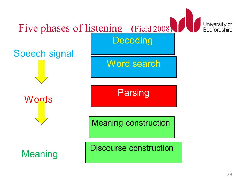 Five phases of listening ( Field 2008) Speech signal Words Meaning 29 Decoding Word search Parsing Meaning construction Discourse construction