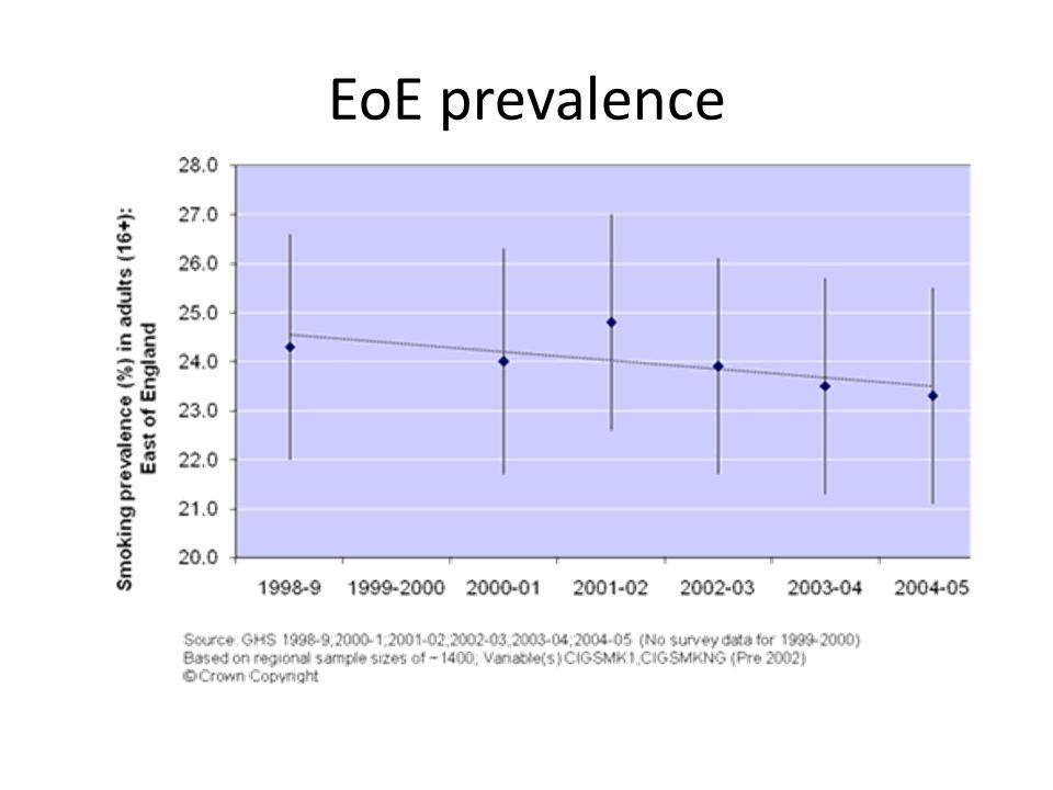 EoE prevalence