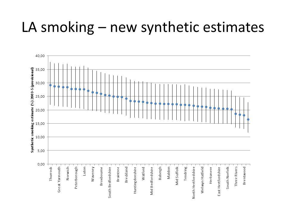 LA smoking – new synthetic estimates