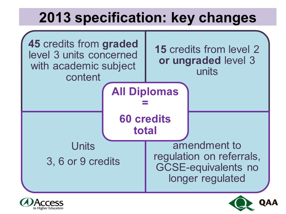 2013 specification: key changes 45 credits from graded level 3 units concerned with academic subject content 15 credits from level 2 or ungraded level 3 units Units 3, 6 or 9 credits amendment to regulation on referrals, GCSE-equivalents no longer regulated All Diplomas = 60 credits total