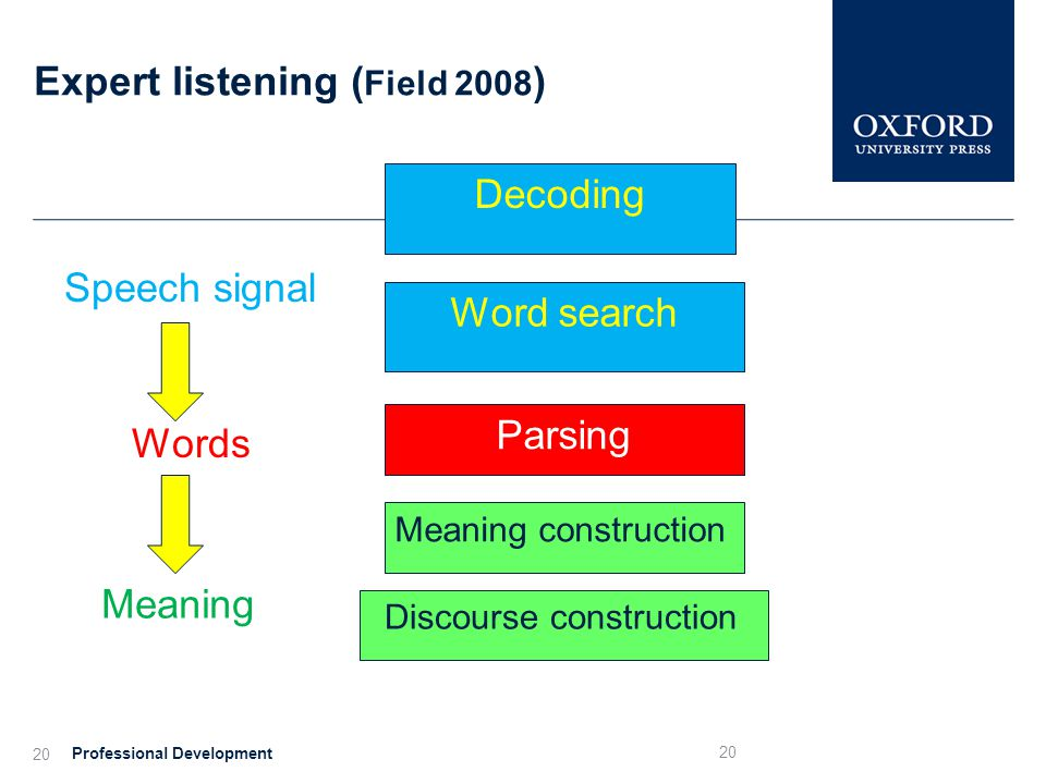 Expert listening ( Field 2008 ) Professional Development 20 Meaning Speech signal Words 20 Decoding Word search Parsing Meaning construction Discourse construction